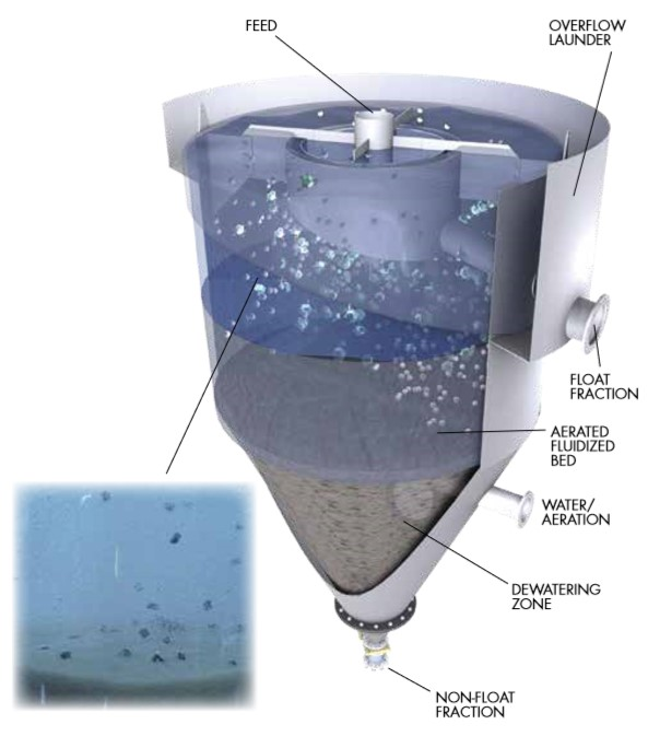 Coarse Particle Flotation in an Eriez HydroFloat®