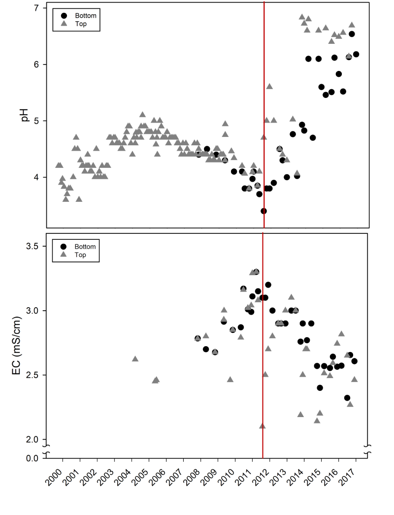 Figure 4. Time-series graph of Lake Kepwari pH historically, during and after flow-through began (after McCullough et al, 2010; McCullough et al, 2012).