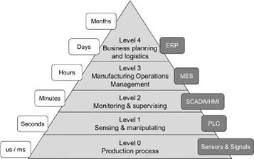 ISA 95 Organisational Hierarchy.